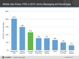 App Use Growth 2013-resized-600 - App-Use-Growth-2013-resized-600-300x225